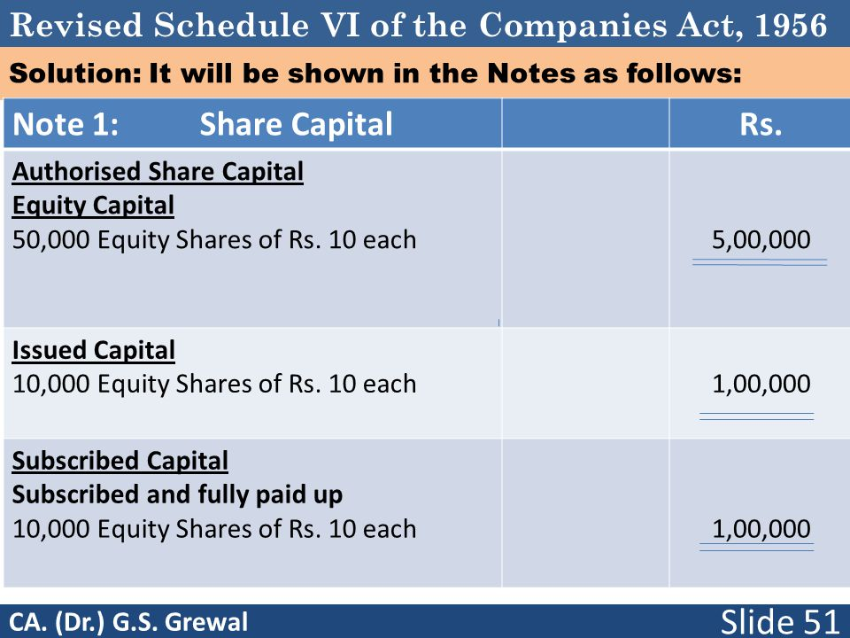Revised Schedule VI of the Companies Act, 1956 Solution: It will be shown in the Notes as follows: Note 1: Share CapitalRs. Authorised Share Capital E