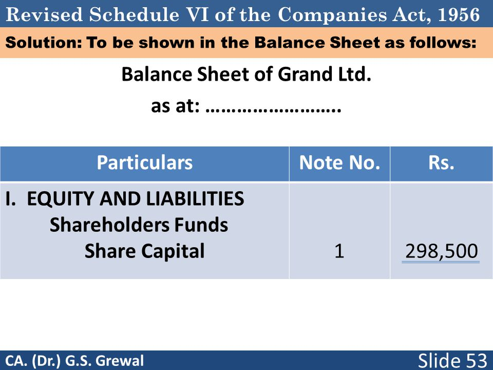 Revised Schedule VI of the Companies Act, 1956 Solution: To be shown in the Balance Sheet as follows: Balance Sheet of Grand Ltd. as at: …………………….. Pa
