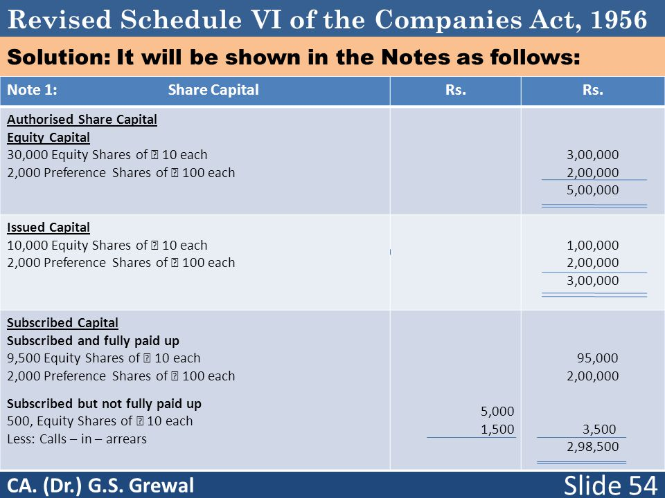 Revised Schedule VI of the Companies Act, 1956 Solution: It will be shown in the Notes as follows: Note 1: Share CapitalRs.