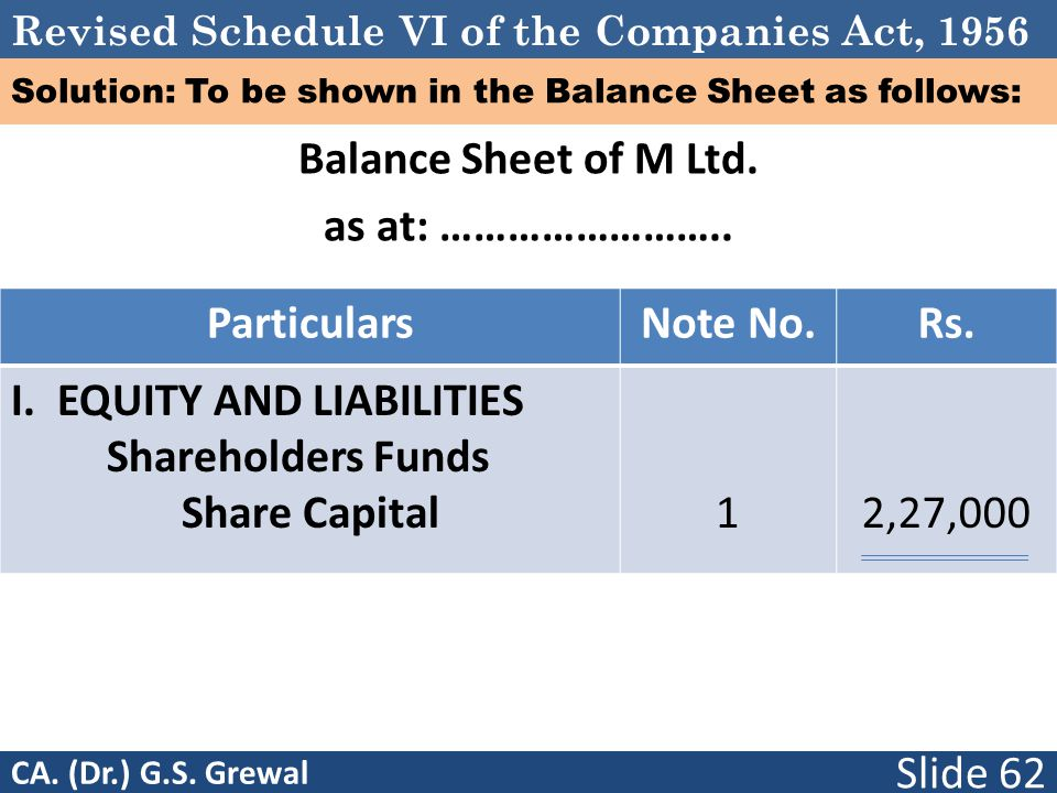 Revised Schedule VI of the Companies Act, 1956 Solution: To be shown in the Balance Sheet as follows: Balance Sheet of M Ltd. as at: …………………….. Partic