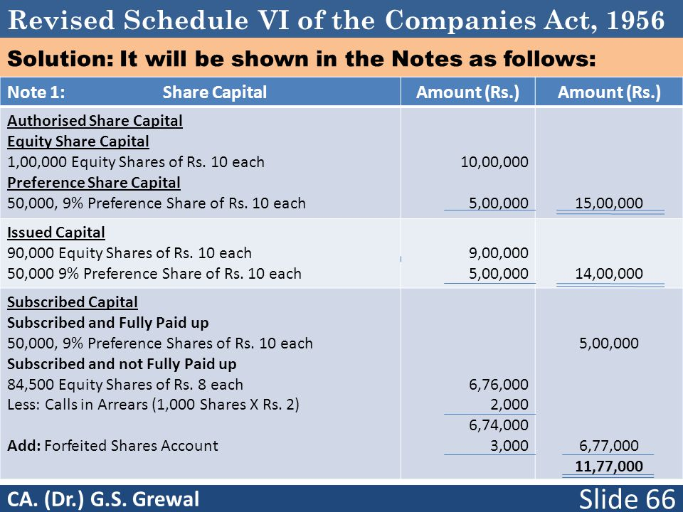 Revised Schedule VI of the Companies Act, 1956 Solution: It will be shown in the Notes as follows: Note 1: Share CapitalAmount (Rs.) Authorised Share