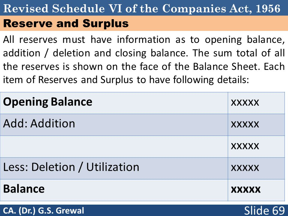 Revised Schedule VI of the Companies Act, 1956 Reserve and Surplus All reserves must have information as to opening balance, addition / deletion and closing balance.