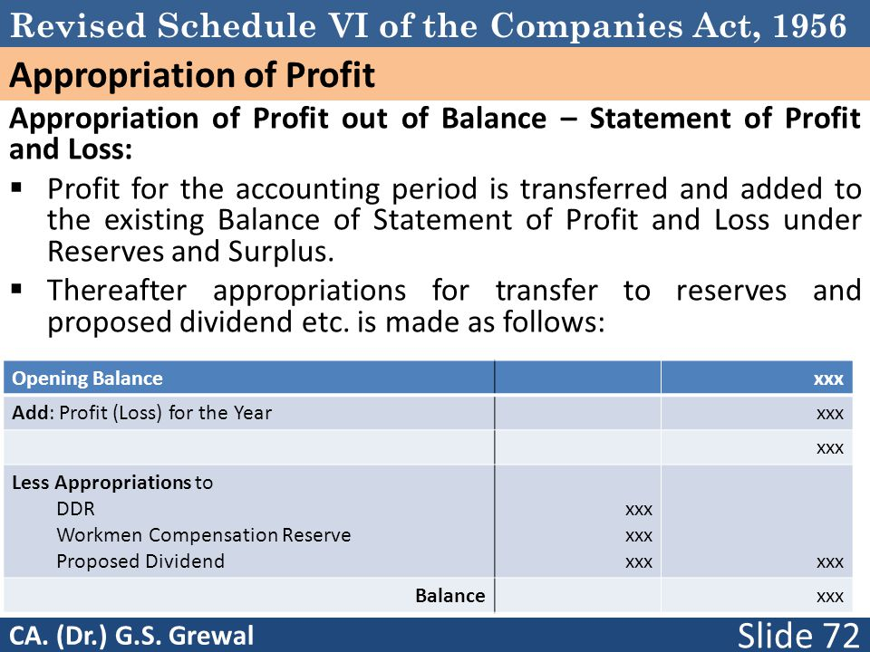 Revised Schedule VI of the Companies Act, 1956 Appropriation of Profit Appropriation of Profit out of Balance – Statement of Profit and Loss:  Profit for the accounting period is transferred and added to the existing Balance of Statement of Profit and Loss under Reserves and Surplus.