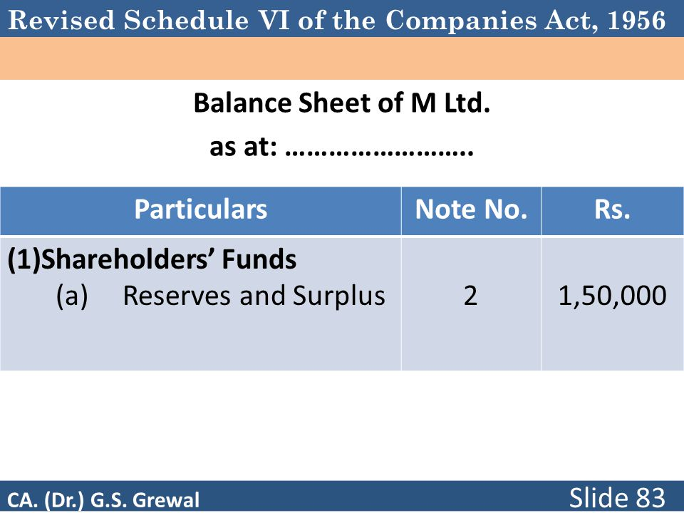 Revised Schedule VI of the Companies Act, 1956 Balance Sheet of M Ltd. as at: …………………….. ParticularsNote No.Rs. (1)Shareholders' Funds (a) Reserves an