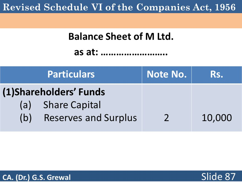 Revised Schedule VI of the Companies Act, 1956 Balance Sheet of M Ltd. as at: …………………….. ParticularsNote No.Rs. (1)Shareholders' Funds (a) Share Capit