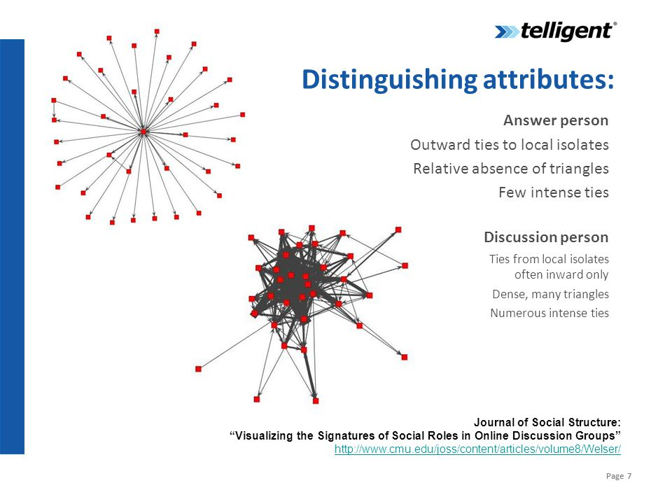 """Page 7 Journal of Social Structure: """"Visualizing the Signatures of Social Roles in Online Discussion Groups"""" http://www.cmu.edu/joss/content/articles/"""