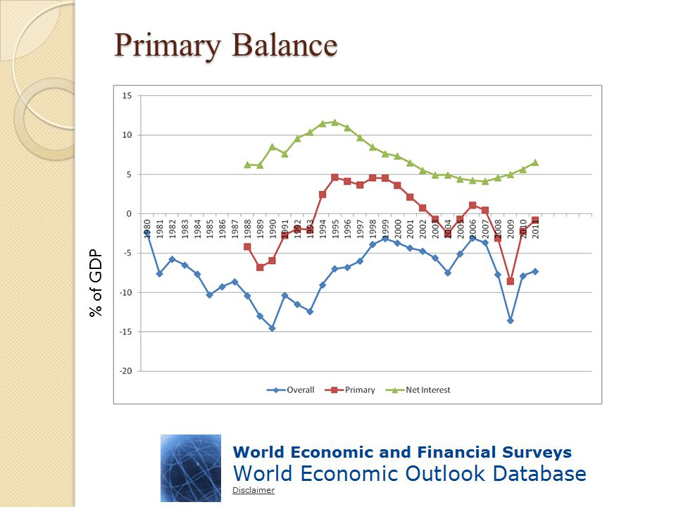 Primary Balance % of GDP
