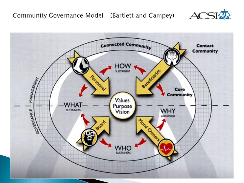 Community Governance Model(Bartlett and Campey)