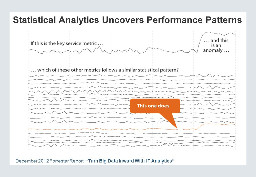 Statistical Analytics Uncovers Performance Patterns December 2012 Forrester Report: Turn Big Data Inward With IT Analytics