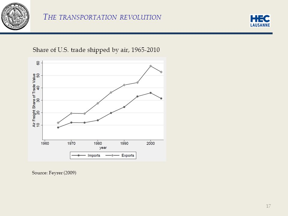 17 T HE TRANSPORTATION REVOLUTION Share of U.S.