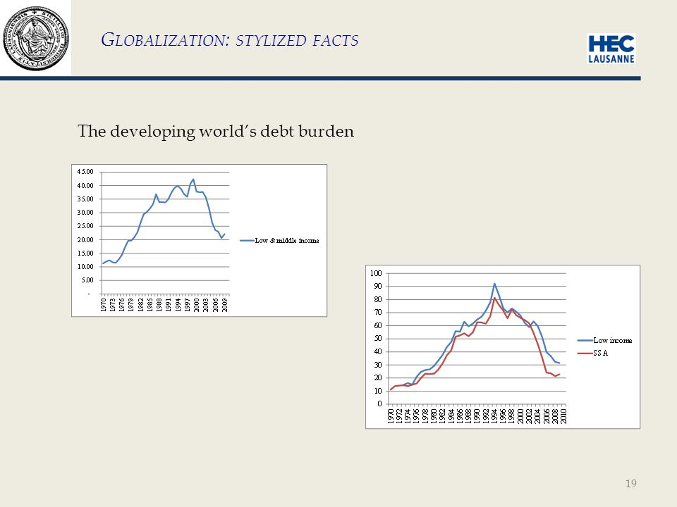 19 G LOBALIZATION : STYLIZED FACTS The developing world's debt burden