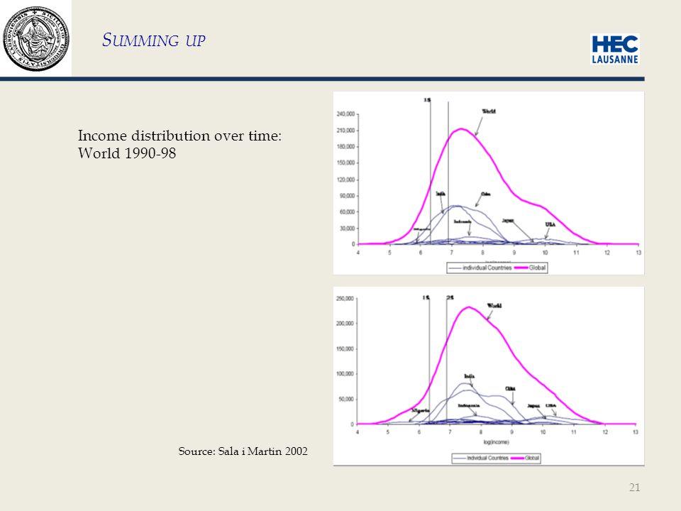 21 S UMMING UP Source: Sala i Martin 2002 Income distribution over time: World 1990-98