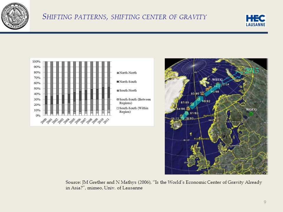 9 S HIFTING PATTERNS, SHIFTING CENTER OF GRAVITY Source: JM Grether and N Mathys (2006), Is the World's Economic Center of Gravity Already in Asia , mimeo, Univ.