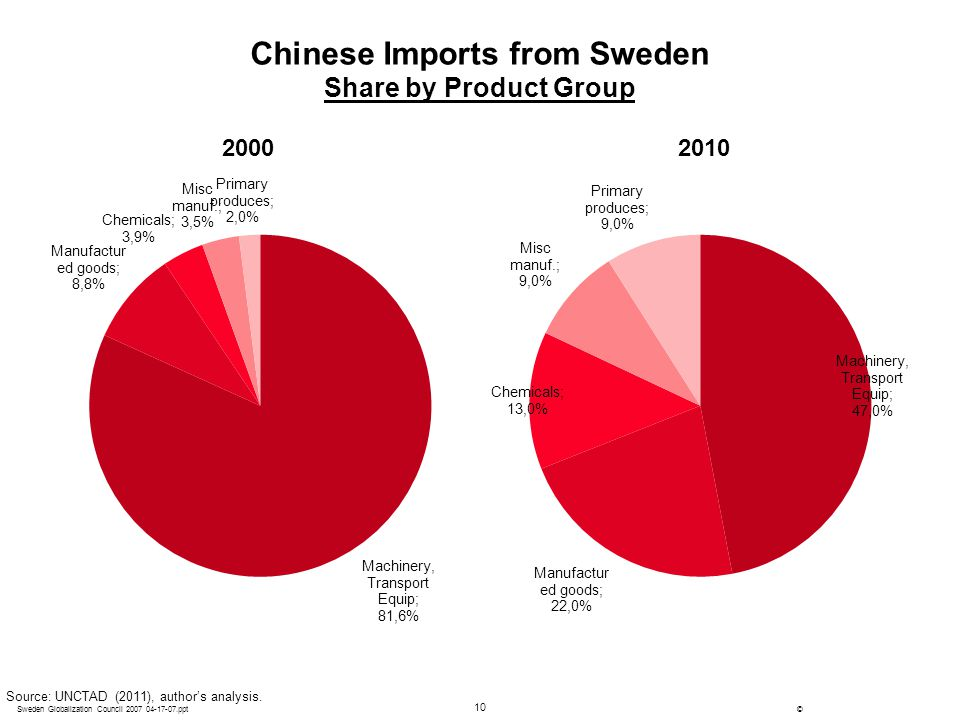 10 ©Sweden Globalization Council 2007 04-17-07.ppt Chinese Imports from Sweden Share by Product Group Source: UNCTAD (2011), author's analysis. 200020