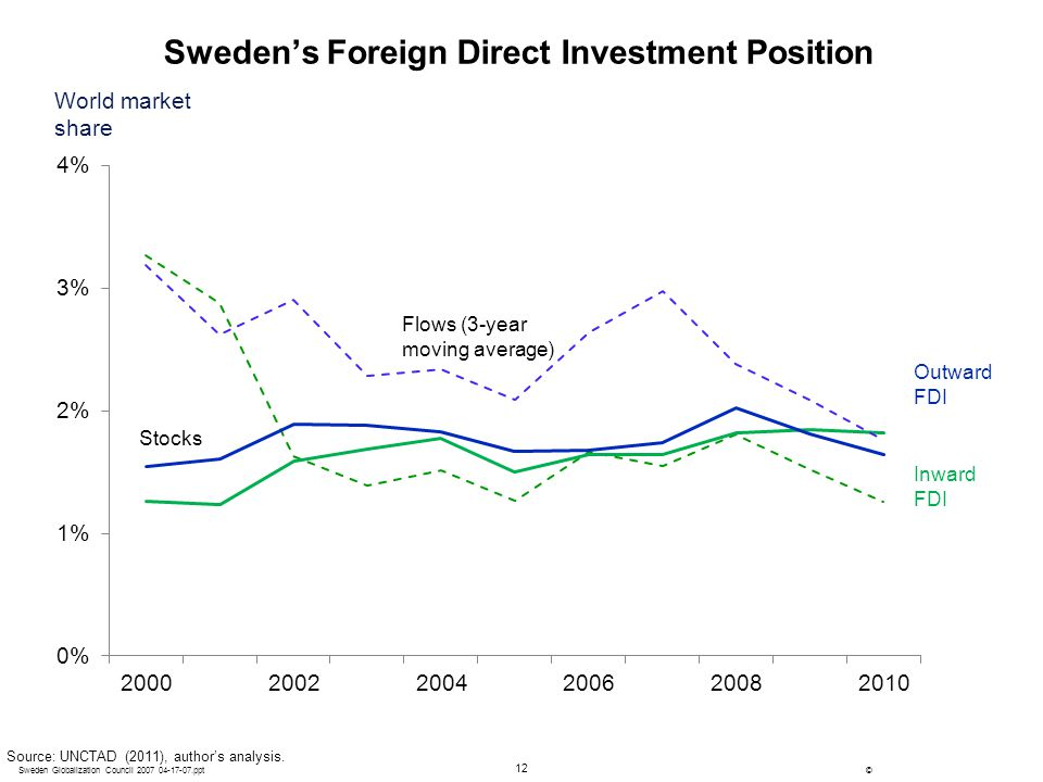 12 ©Sweden Globalization Council 2007 04-17-07.ppt Sweden's Foreign Direct Investment Position Source: UNCTAD (2011), author's analysis. World market