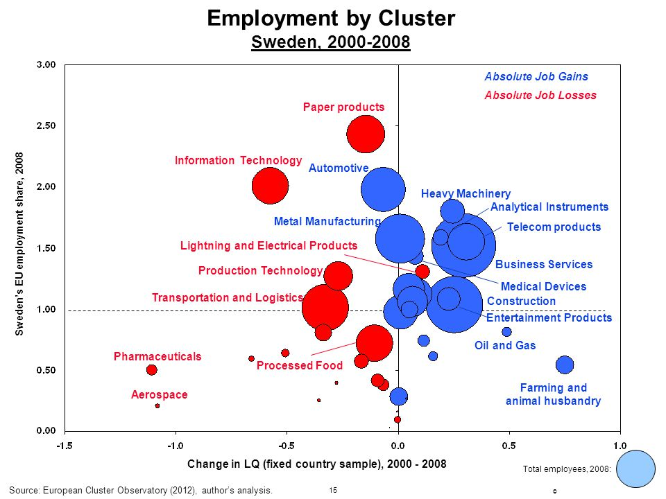 15 ©Sweden Globalization Council 2007 04-17-07.ppt Employment by Cluster Sweden, 2000-2008 Sweden's EU employment share, 2008 Total employees, 2008: C