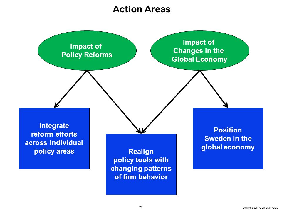22 Copyright 2011 © Christian Ketels Action Areas Integrate reform efforts across individual policy areas Realign policy tools with changing patterns