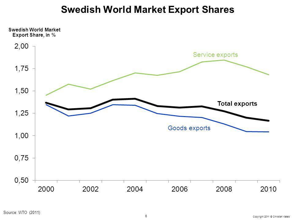 6 Copyright 2011 © Christian Ketels Swedish World Market Export Shares Total exports Service exports Goods exports Source: WTO (2011) Swedish World Ma