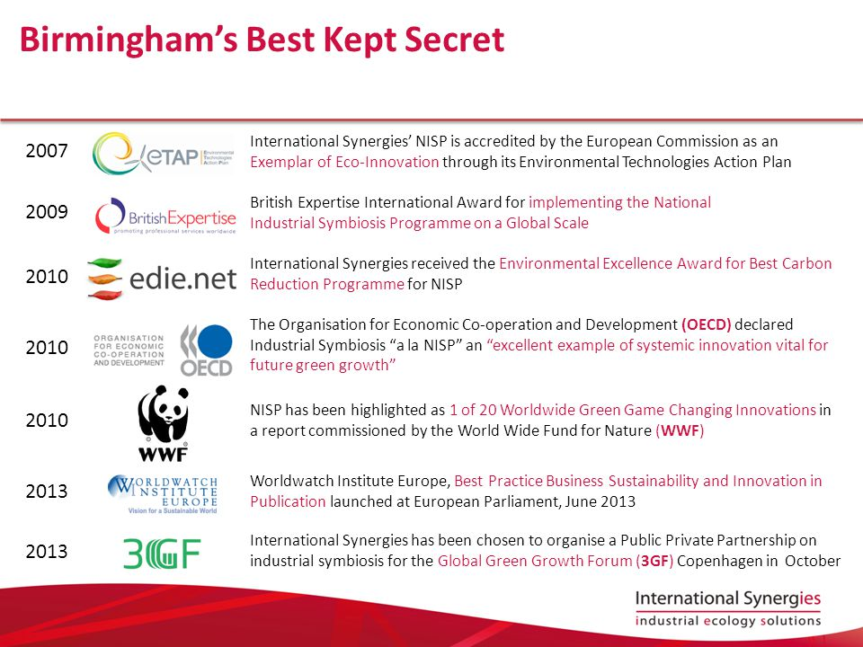 Birmingham's Best Kept Secret International Synergies' NISP is accredited by the European Commission as an Exemplar of Eco-Innovation through its Environmental Technologies Action Plan 2007 The Organisation for Economic Co-operation and Development (OECD) declared Industrial Symbiosis a la NISP an excellent example of systemic innovation vital for future green growth 2010 International Synergies received the Environmental Excellence Award for Best Carbon Reduction Programme for NISP 2010 NISP has been highlighted as 1 of 20 Worldwide Green Game Changing Innovations in a report commissioned by the World Wide Fund for Nature (WWF) 2010 British Expertise International Award for implementing the National Industrial Symbiosis Programme on a Global Scale 2009 Worldwatch Institute Europe, Best Practice Business Sustainability and Innovation in Publication launched at European Parliament, June 2013 2013 International Synergies has been chosen to organise a Public Private Partnership on industrial symbiosis for the Global Green Growth Forum (3GF) Copenhagen in October 2013
