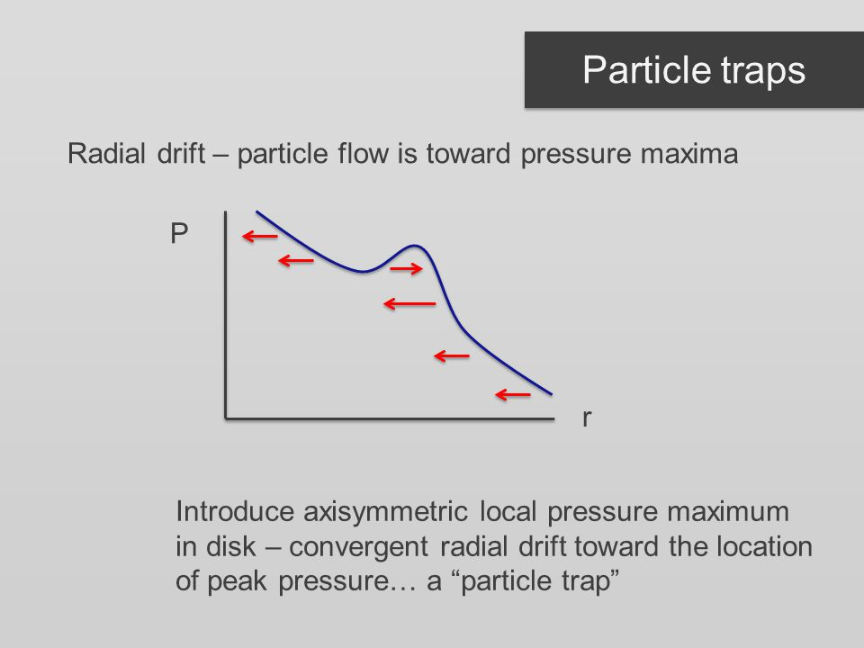 Particle traps Radial drift – particle flow is toward pressure maxima r P Introduce axisymmetric local pressure maximum in disk – convergent radial drift toward the location of peak pressure… a particle trap