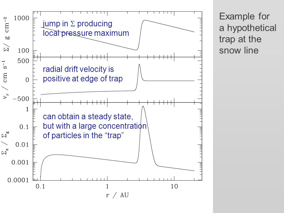 Example for a hypothetical trap at the snow line jump in  producing local pressure maximum radial drift velocity is positive at edge of trap can obtain a steady state, but with a large concentration of particles in the trap
