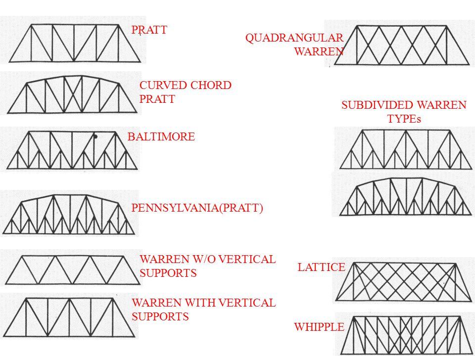 PRATT CURVED CHORD PRATT BALTIMORE PENNSYLVANIA(PRATT) WARREN W/O VERTICAL SUPPORTS WARREN WITH VERTICAL SUPPORTS QUADRANGULAR WARREN SUBDIVIDED WARREN TYPEs LATTICE WHIPPLE