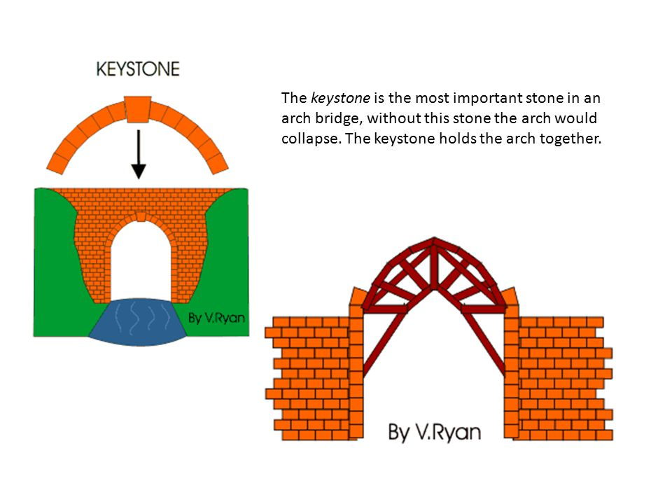 The keystone is the most important stone in an arch bridge, without this stone the arch would collapse.