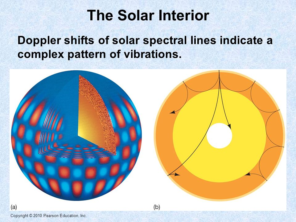 Copyright © 2010 Pearson Education, Inc. The Solar Interior Doppler shifts of solar spectral lines indicate a complex pattern of vibrations.