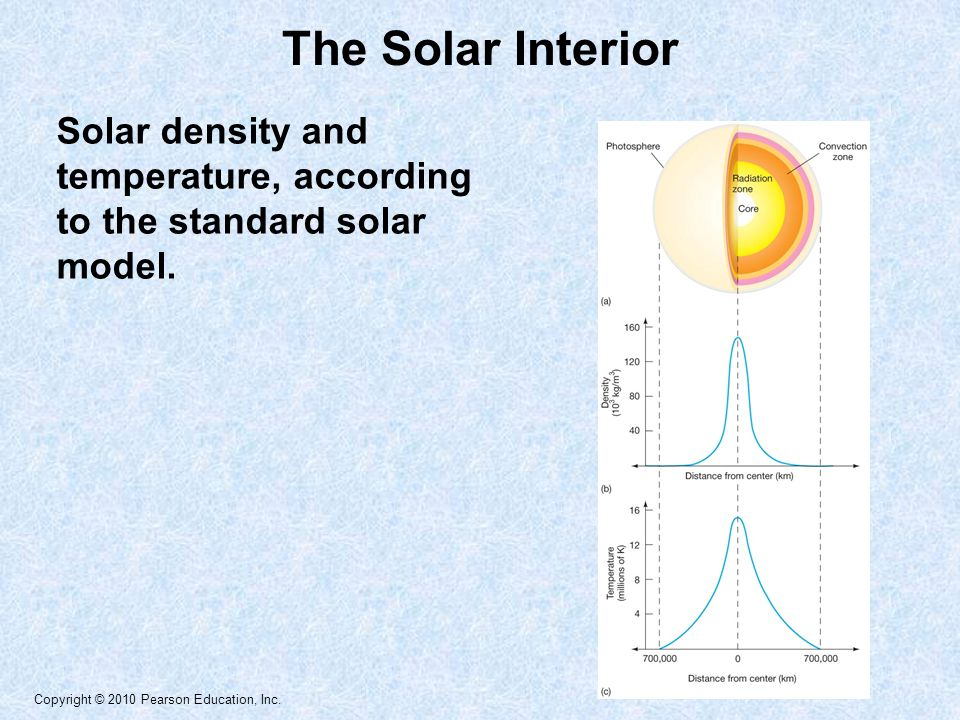 Copyright © 2010 Pearson Education, Inc. The Solar Interior Solar density and temperature, according to the standard solar model.