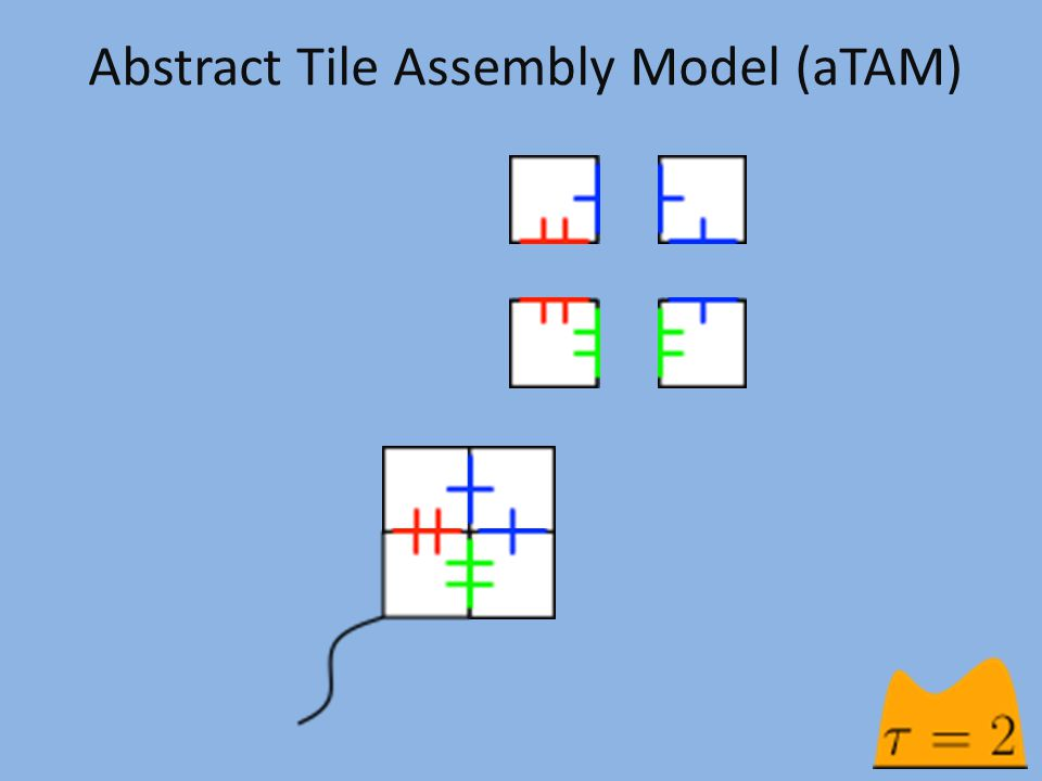 Abstract Tile Assembly Model (aTAM)