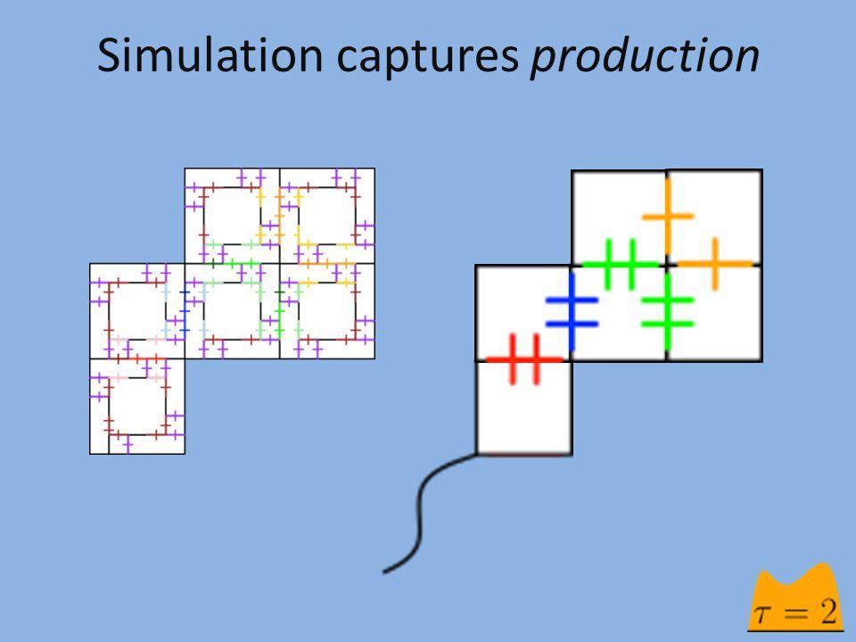 Simulation captures production