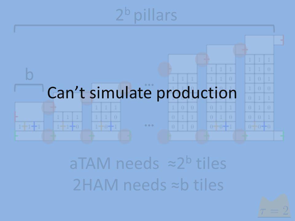  aTAM needs ≈2 b tiles 2HAM needs ≈b tiles b 2 b pillars Can't simulate production