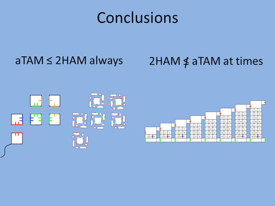 aTAM ≤ 2HAM always Conclusions 2HAM ≤ aTAM at times