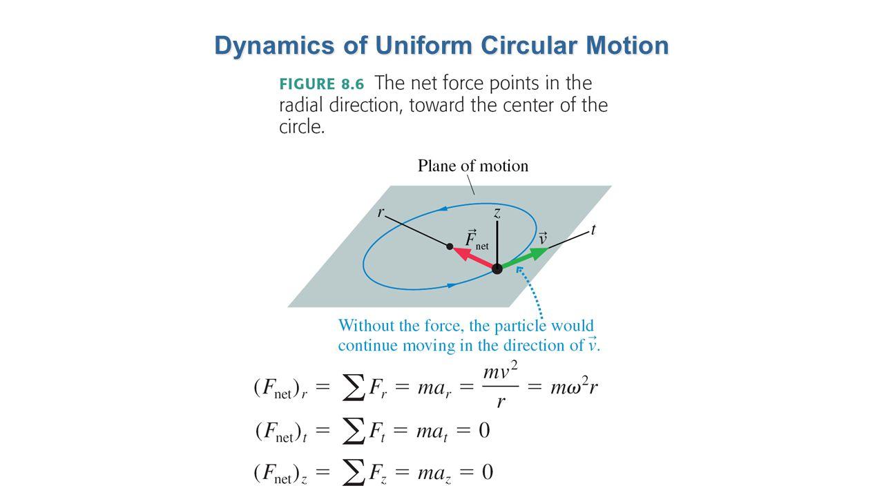 Dynamics of Uniform Circular Motion