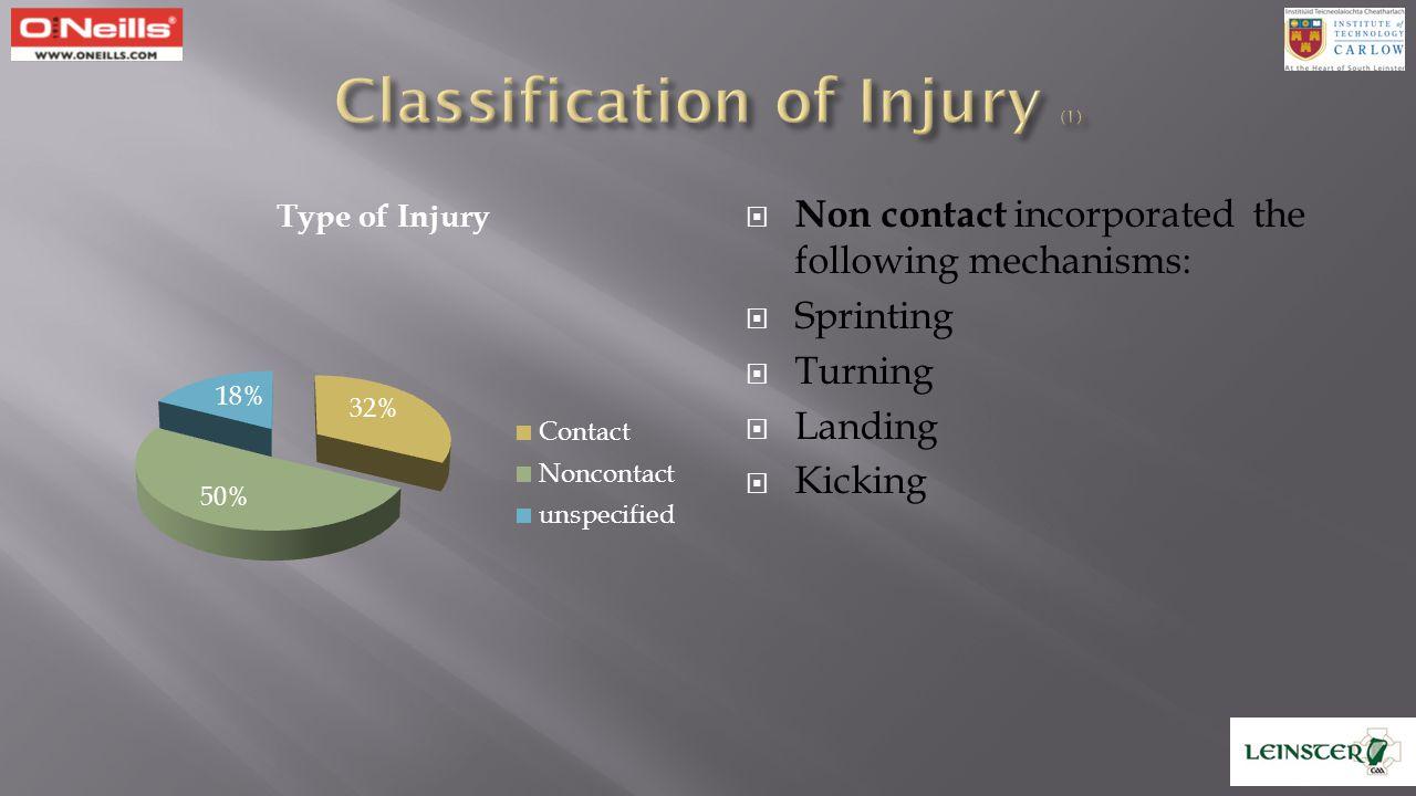 (1) Murphy J, O'Malley E, Gissane C, Blake C (2012) American Journal of Sports Medicine, vol.