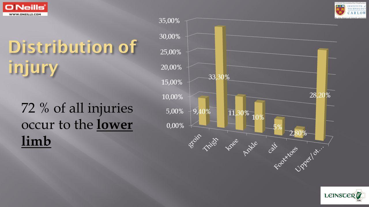 19.7 Muscle injury 25.3 Ligament Injury 32.4 Tendon Injury