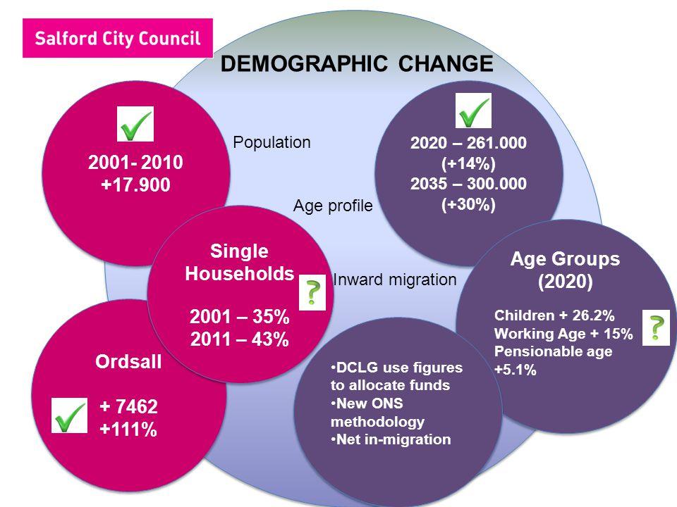 DEMOGRAPHIC CHANGE 2001- 2010 +17.900 2001- 2010 +17.900 Ordsall + 7462 +111% Ordsall + 7462 +111% Single Households 2001 – 35% 2011 – 43% Single Households 2001 – 35% 2011 – 43% 2020 – 261.000 (+14%) 2035 – 300.000 (+30%) 2020 – 261.000 (+14%) 2035 – 300.000 (+30%) Age Groups (2020) Children + 26.2% Working Age + 15% Pensionable age +5.1% Age Groups (2020) Children + 26.2% Working Age + 15% Pensionable age +5.1% DCLG use figures to allocate funds New ONS methodology Net in-migration DCLG use figures to allocate funds New ONS methodology Net in-migration Population Age profile Inward migration