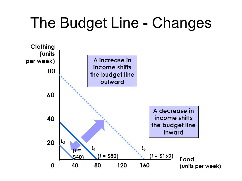 The Budget Line - Changes A increase in income shifts the budget line outward Food (units per week) Clothing (units per week) ( I = $160) L2L2 ( I = $80) L1L1 L3L3 ( I = $40) A decrease in income shifts the budget line inward