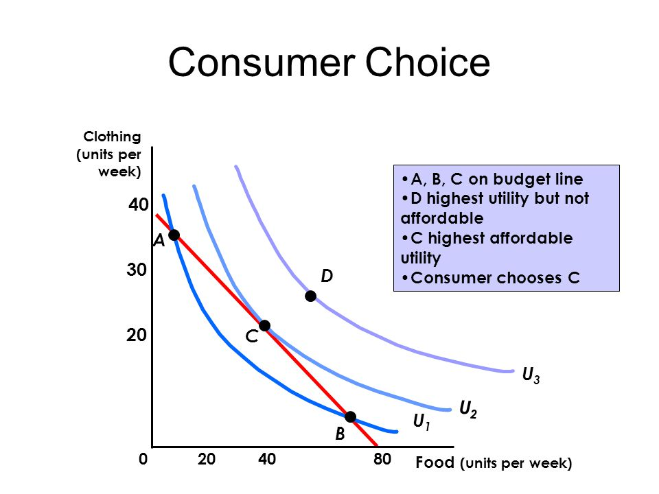 Consumer Choice U3U3 D U2U2 C Food (units per week) Clothing (units per week) U1U1 A B A, B, C on budget line D highest utility but not affordable C highest affordable utility Consumer chooses C
