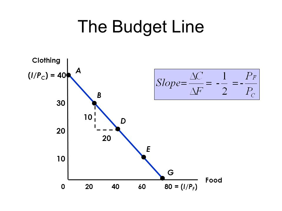The Budget Line A B D E G ( I/P C ) = 40 Food = ( I/P F ) Clothing