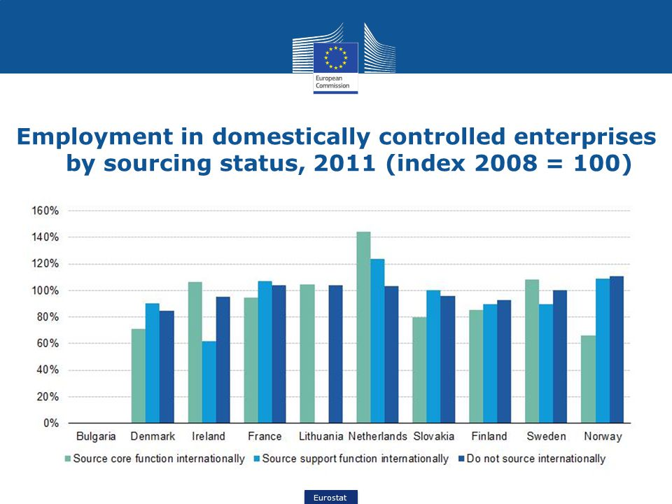 Eurostat Employment in domestically controlled enterprises by sourcing status, 2011 (index 2008 = 100)
