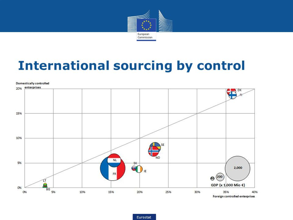 Eurostat International sourcing by control