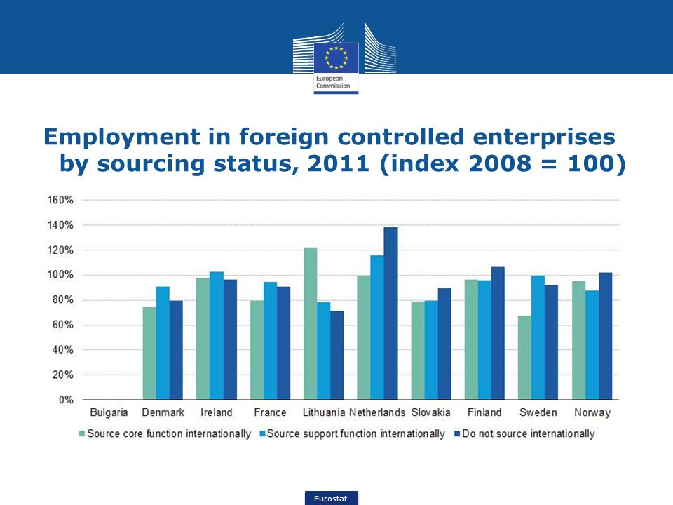 Eurostat Employment in foreign controlled enterprises by sourcing status, 2011 (index 2008 = 100)