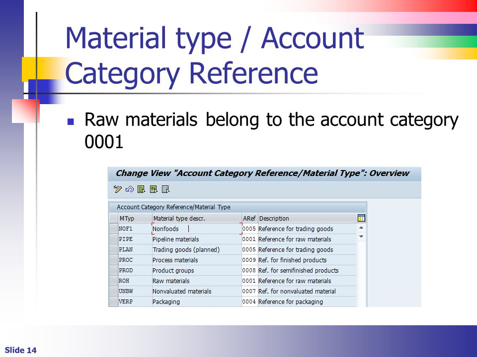 Slide 14 Material type / Account Category Reference Raw materials belong to the account category 0001