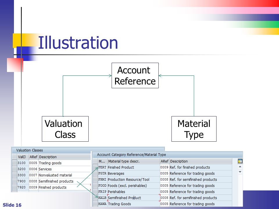 Slide 16 Illustration Account Reference Valuation Class Material Type