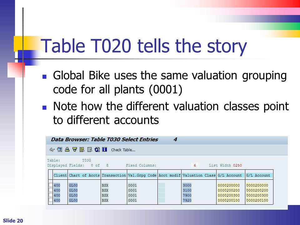 Slide 20 Table T020 tells the story Global Bike uses the same valuation grouping code for all plants (0001) Note how the different valuation classes point to different accounts