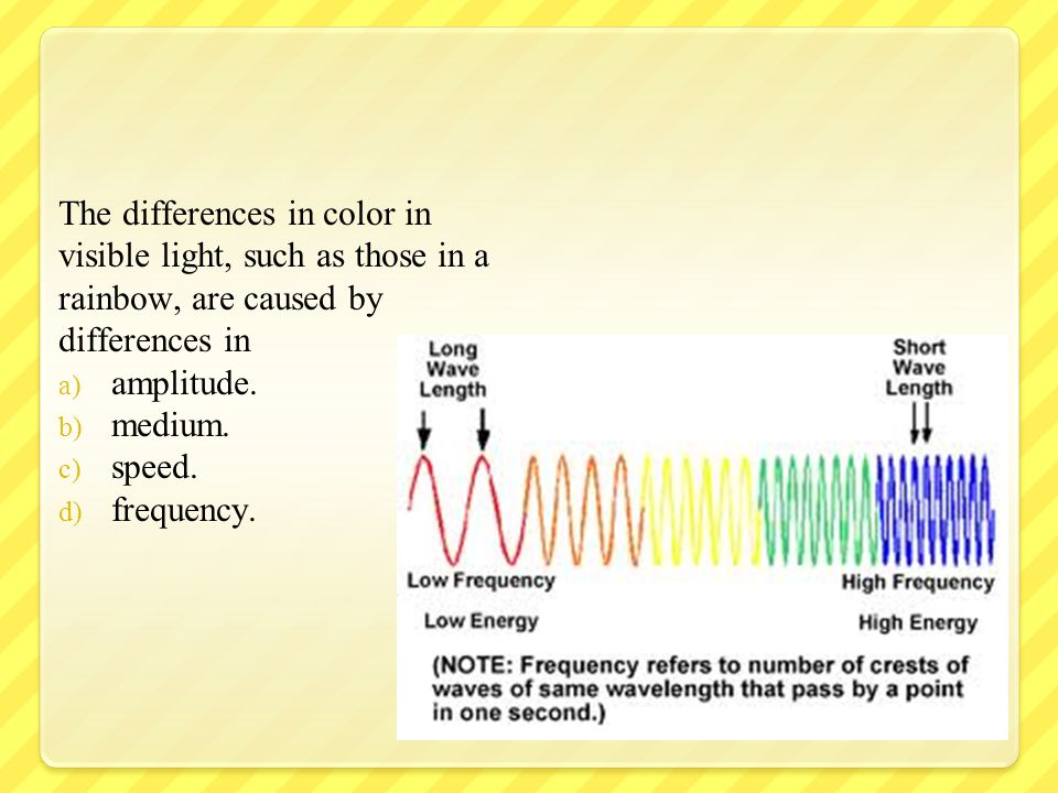 Light demonstrates particle characteristics when it a) knocks electrons off a metal surface.