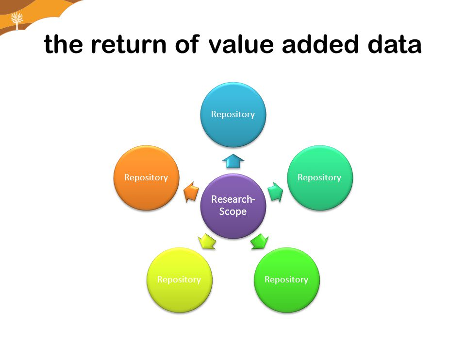 the return of value added data Research- Scope Repository
