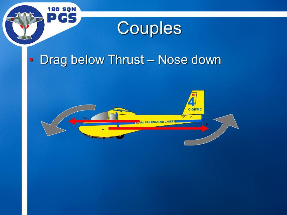 Couples Drag below Thrust – Nose downDrag below Thrust – Nose down