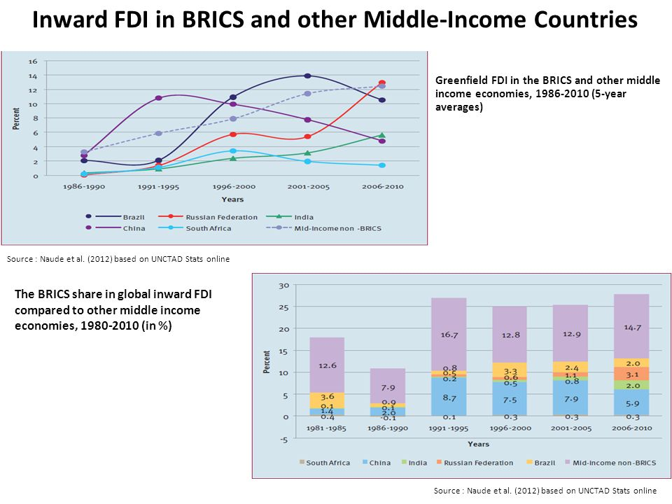 Inward FDI in BRICS and other Middle-Income Countries The BRICS share in global inward FDI compared to other middle income economies, 1980-2010 (in %) Source : Naude et al.